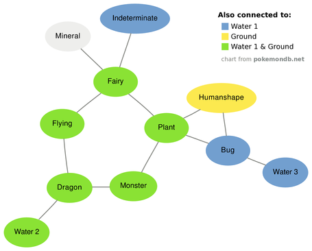 Chart showing connections between Pokémon egg groups