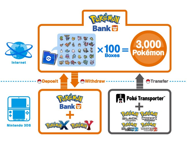 Pokemon Bank diagram
