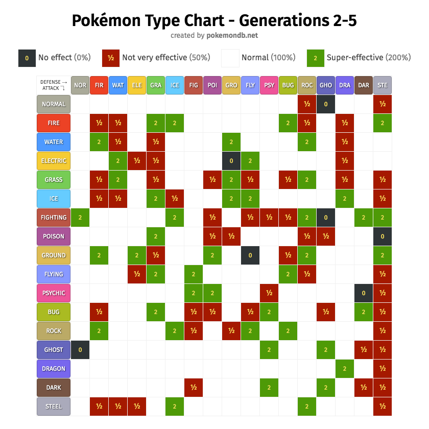 Pok mon type chart strengths and weaknesses pok mon database - Table des types pokemon xy ...