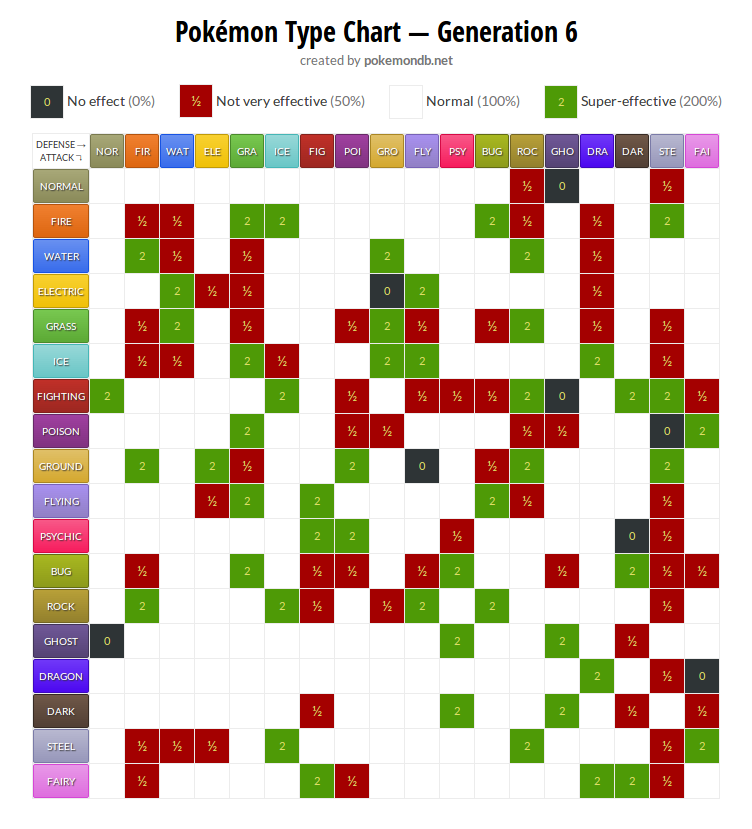 Corocoro reveals new pokemon mega evolutions type chart for Table type pokemon