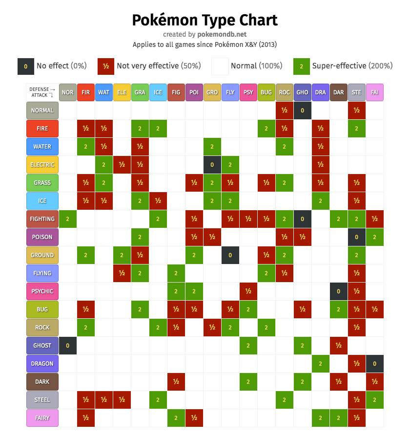 Pokemon x and y new pokemon types and abilities guide for Table type pokemon