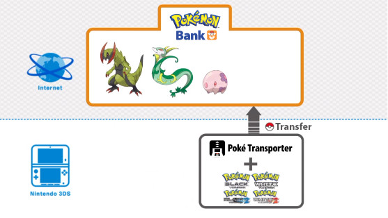 PokeTransporter diagram